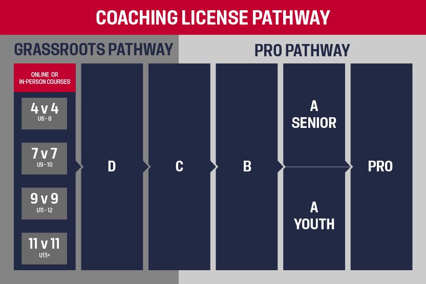 Image Credit: US Soccer Coaching PAthways
